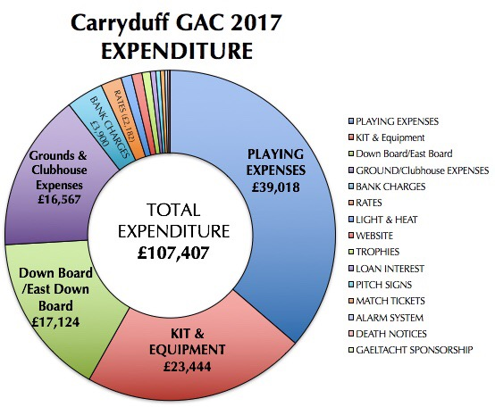 Down Draw 2018 & Carryduff GAC